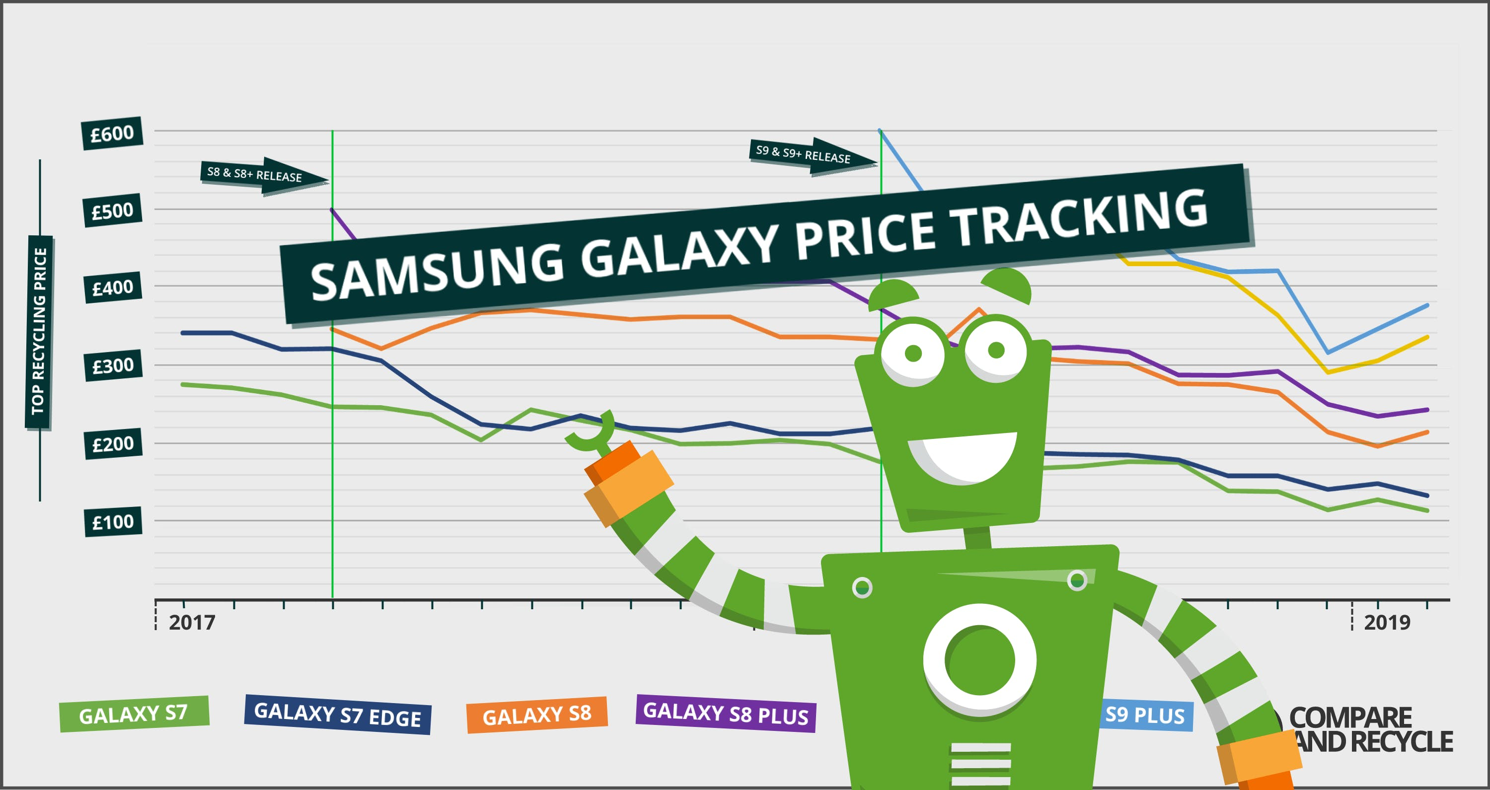 Could January Be the Best Time to Sell your Samsung?