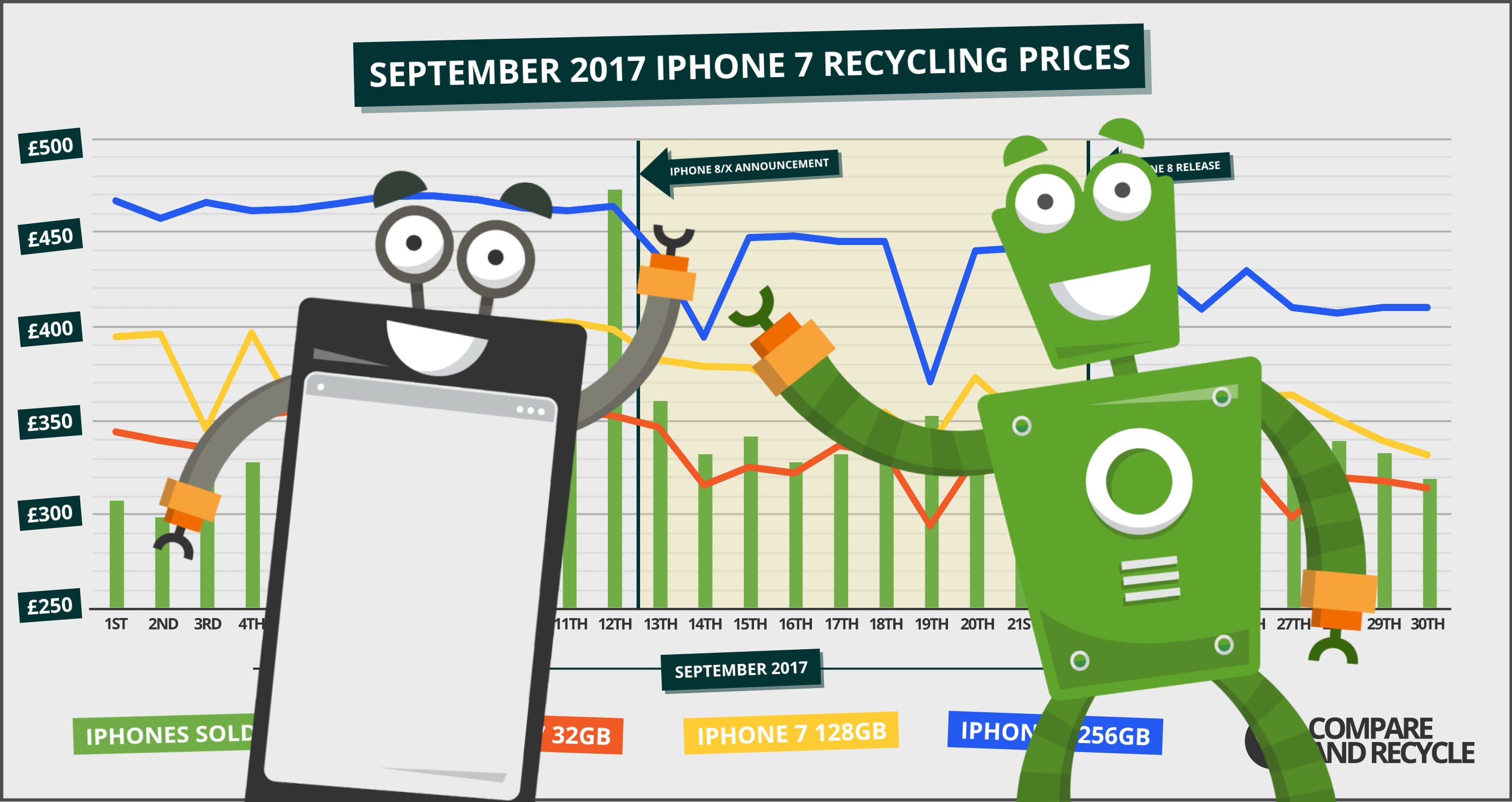 Act Now: 12th September Is The Time To Sell Your iPhone