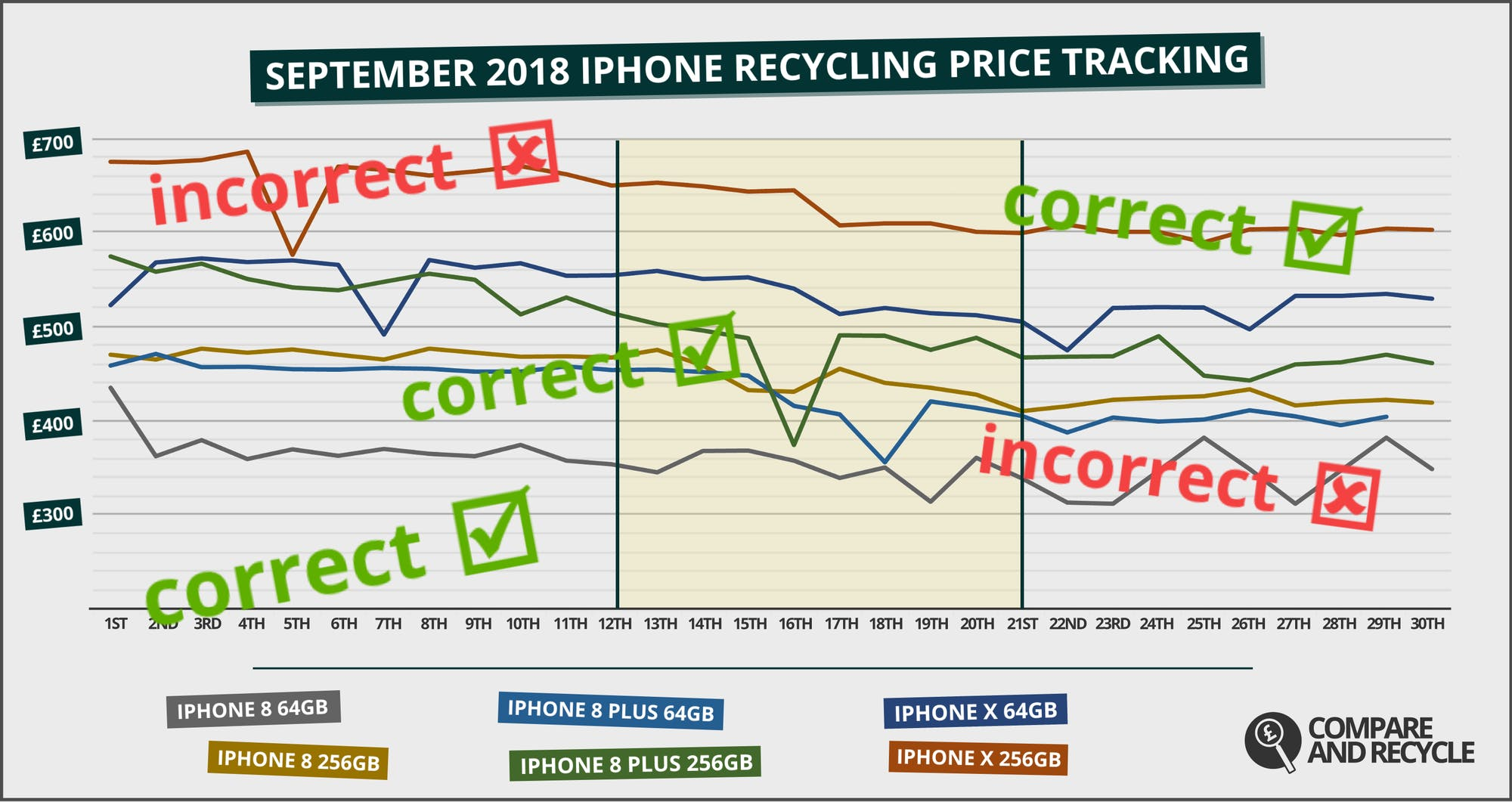 September 2018 iPhone Price Tracking - A Review
