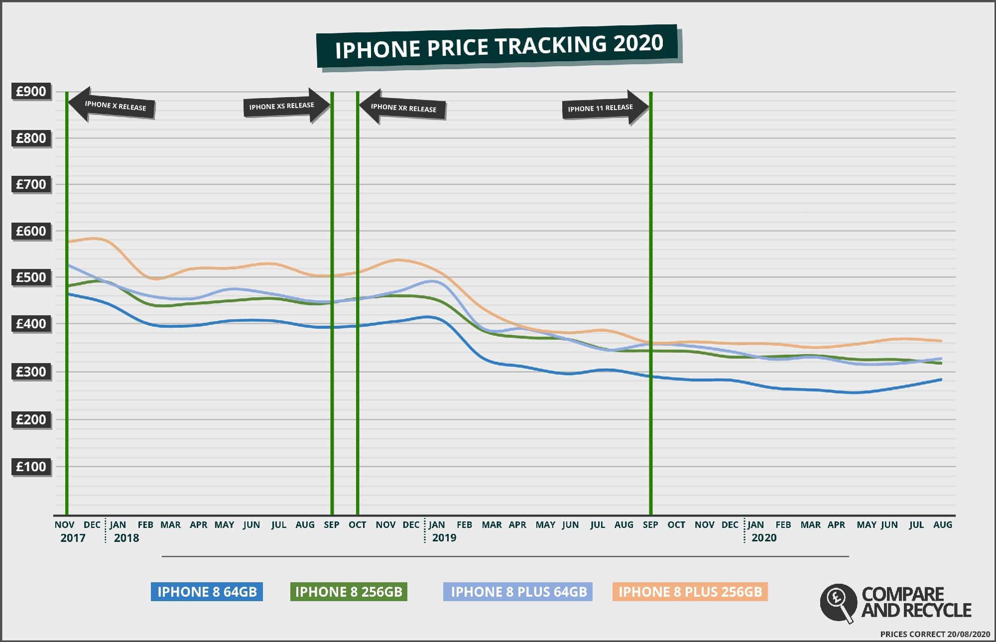 iPhone 8 Price History