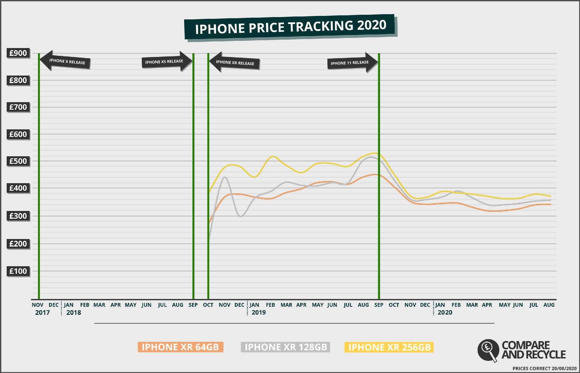 iPhone XR Price History