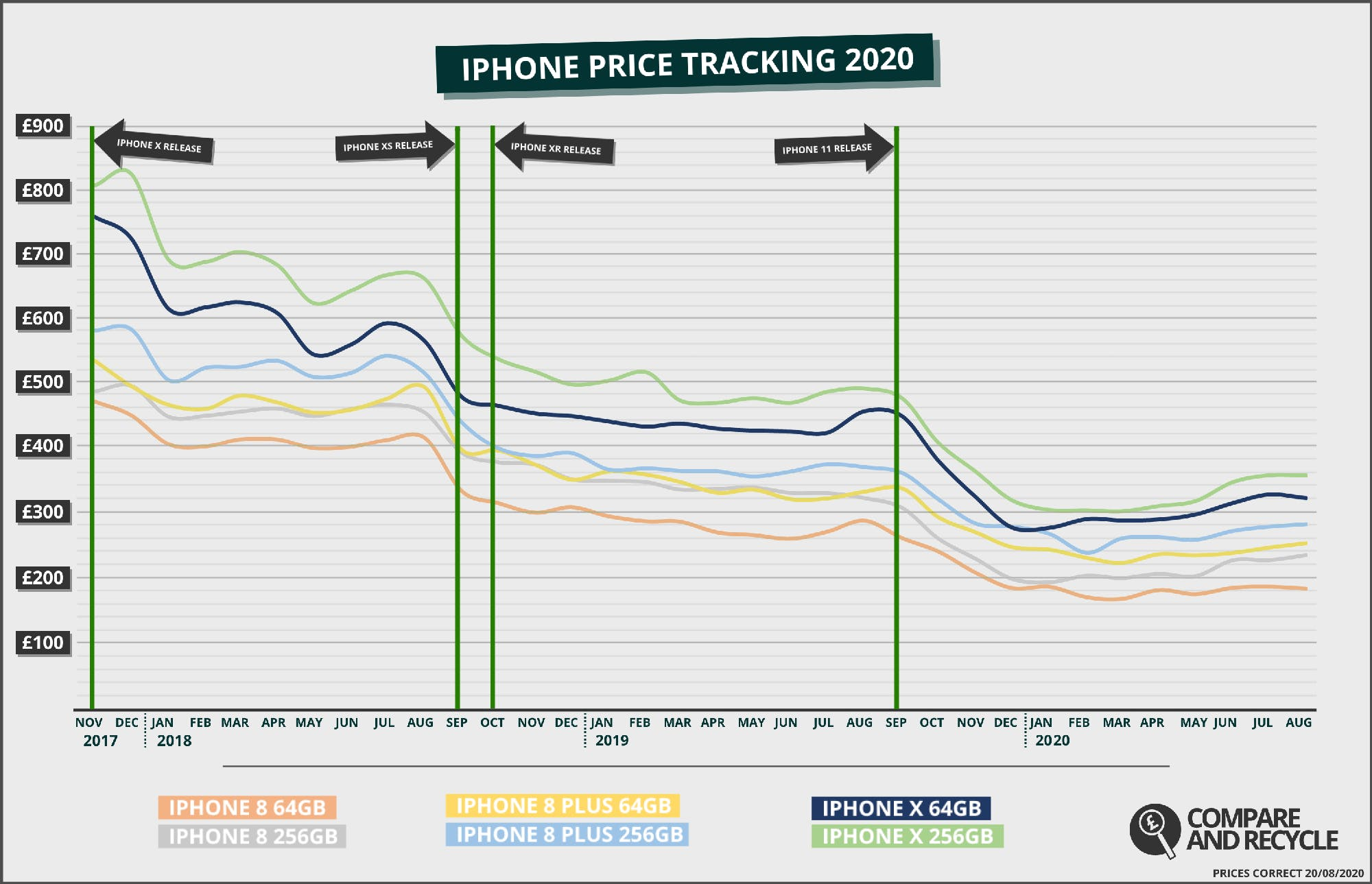 iPhone 8 and iPhone X price history