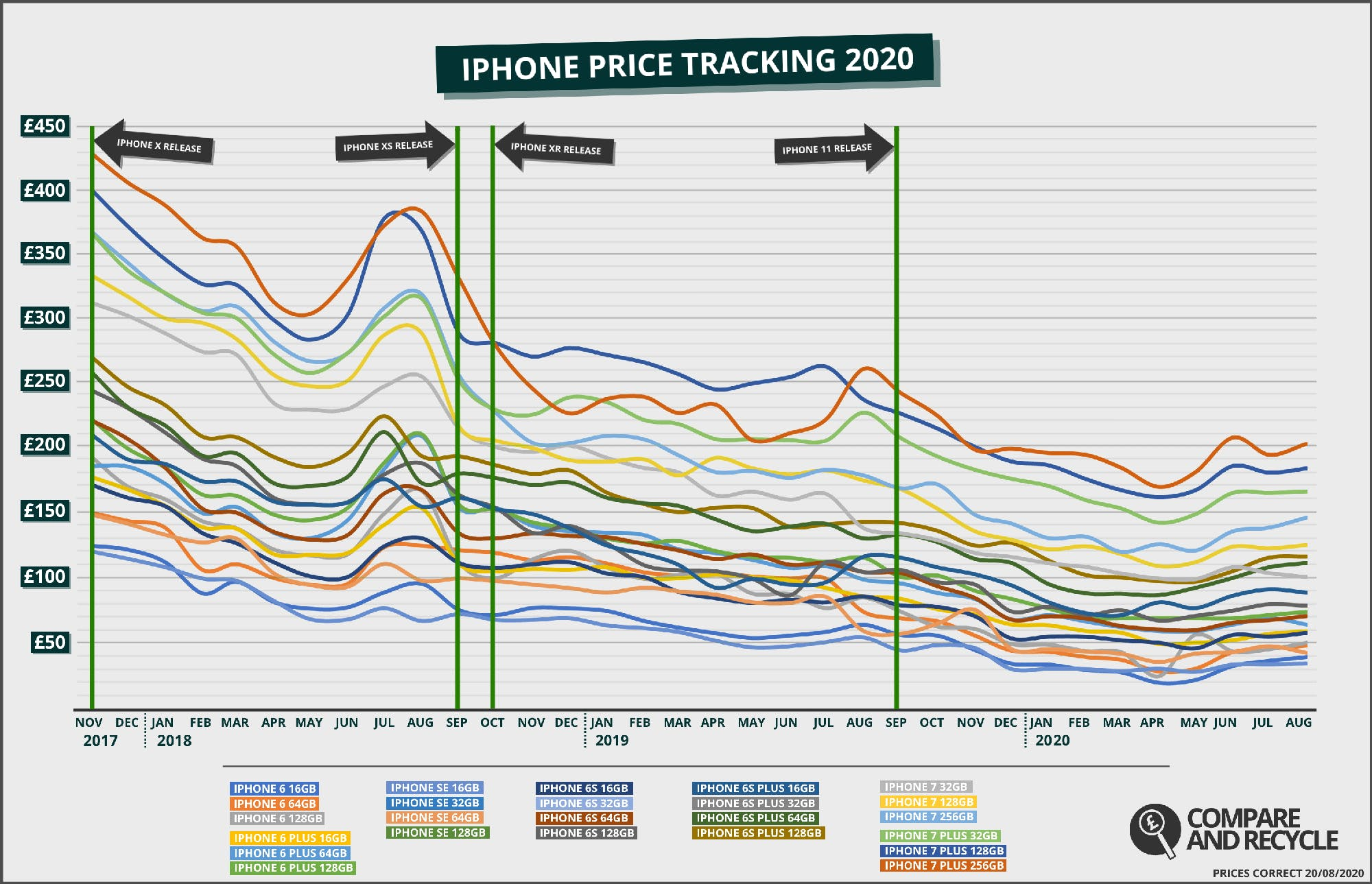 Older Generation iPhone Price History