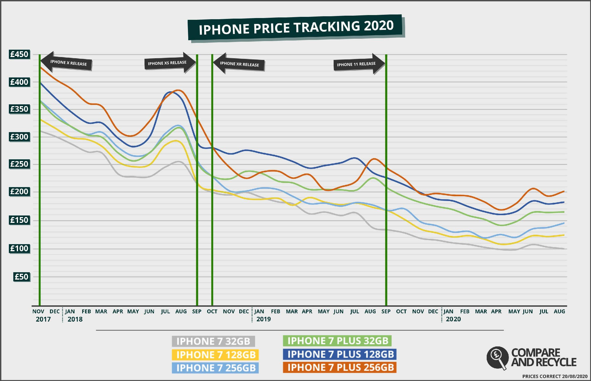 iPhone 7 Price History Graph