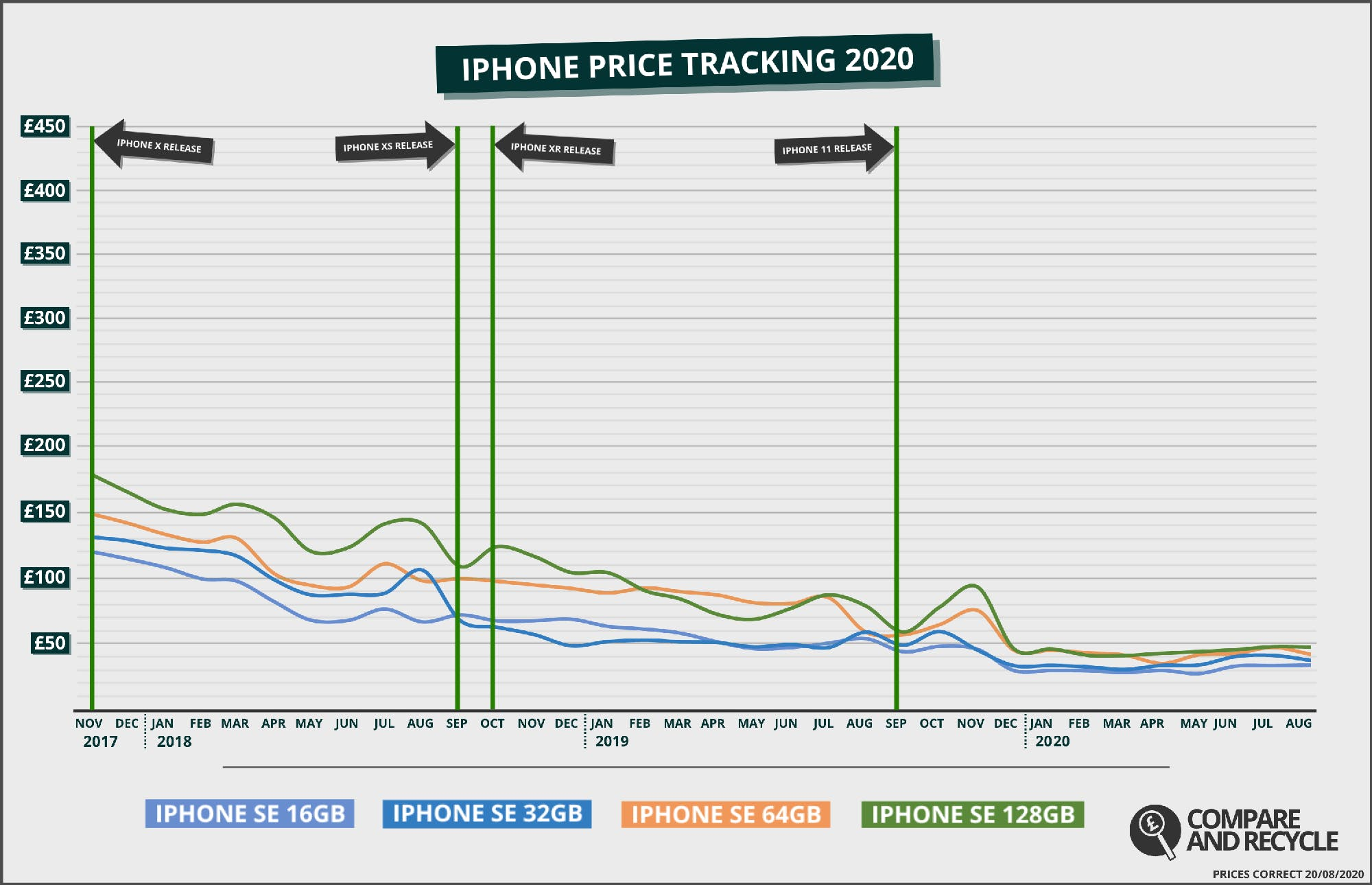 iPhone SE Price History Graph since 2017