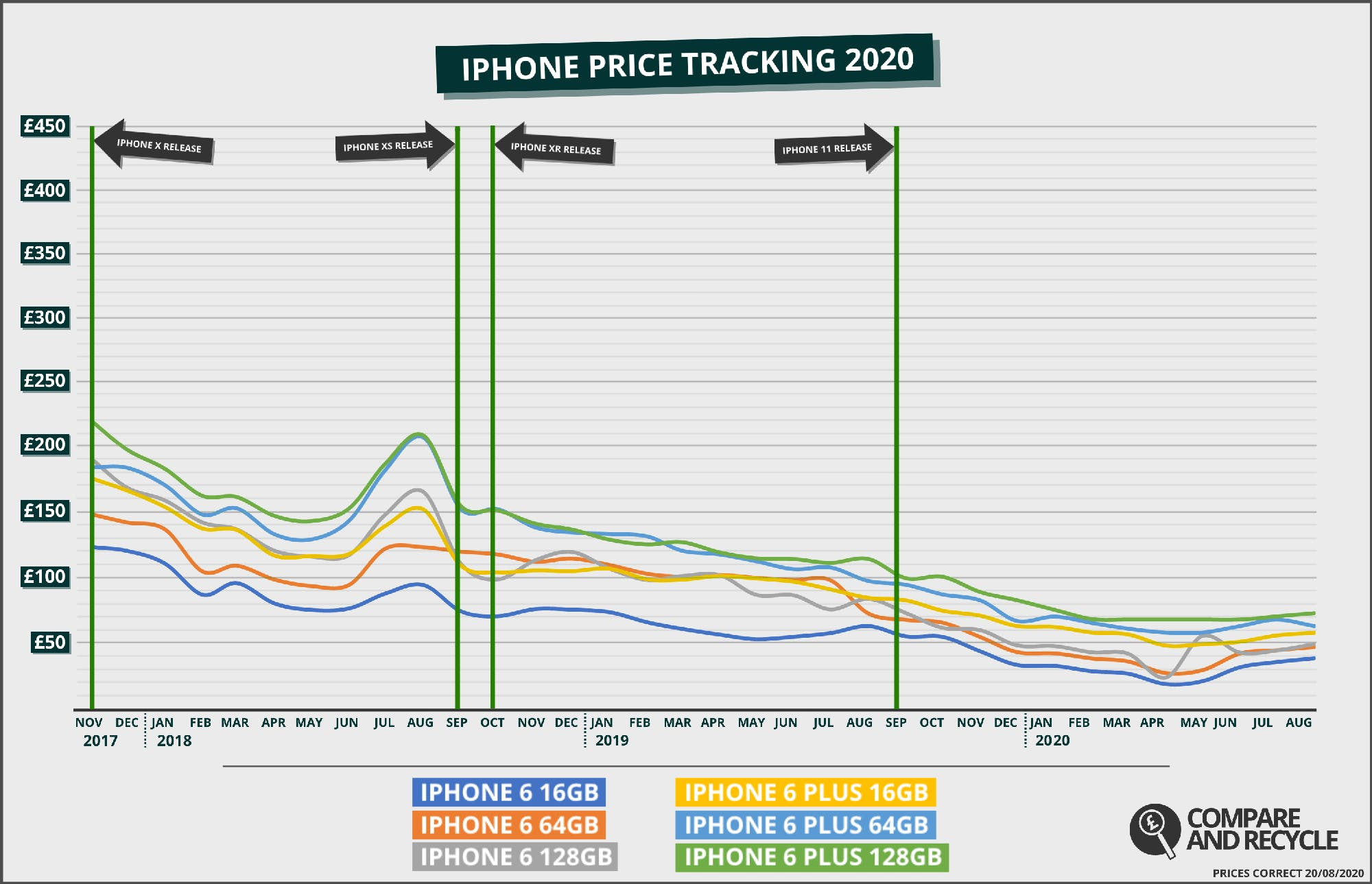 iPhone 6 Trade In Price History Graph