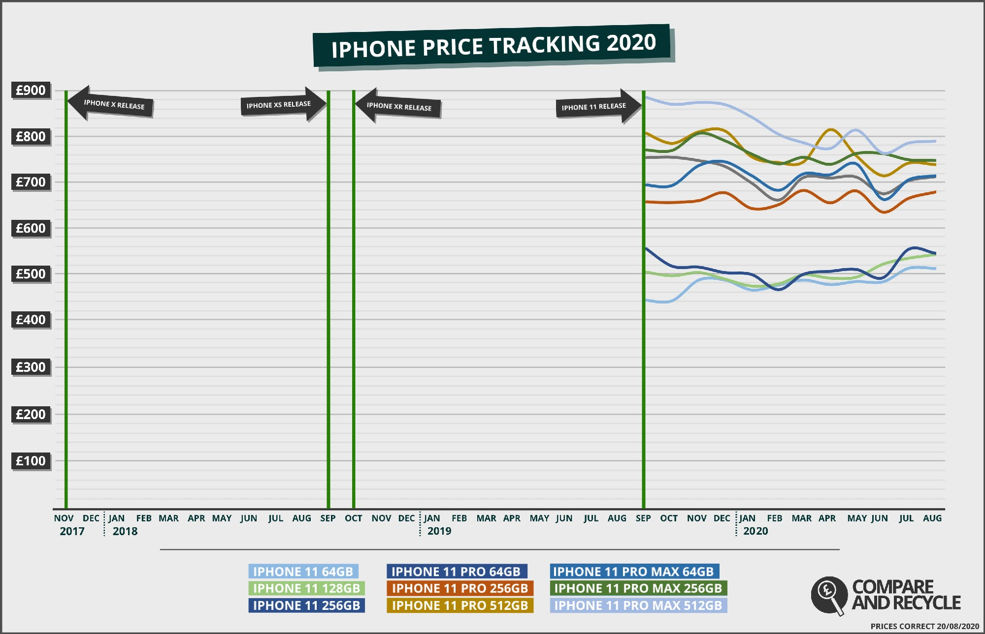 iPhone 11 average trade-in price since release