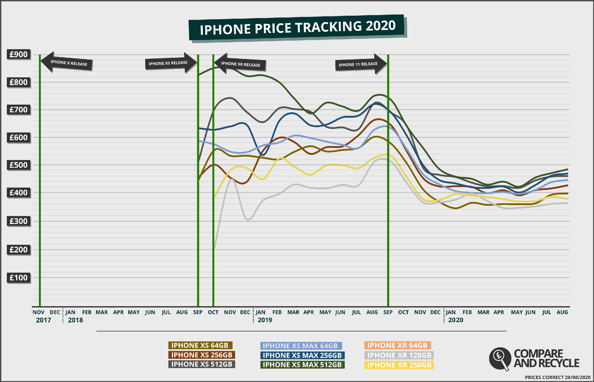 iPhone XS and XR Price History