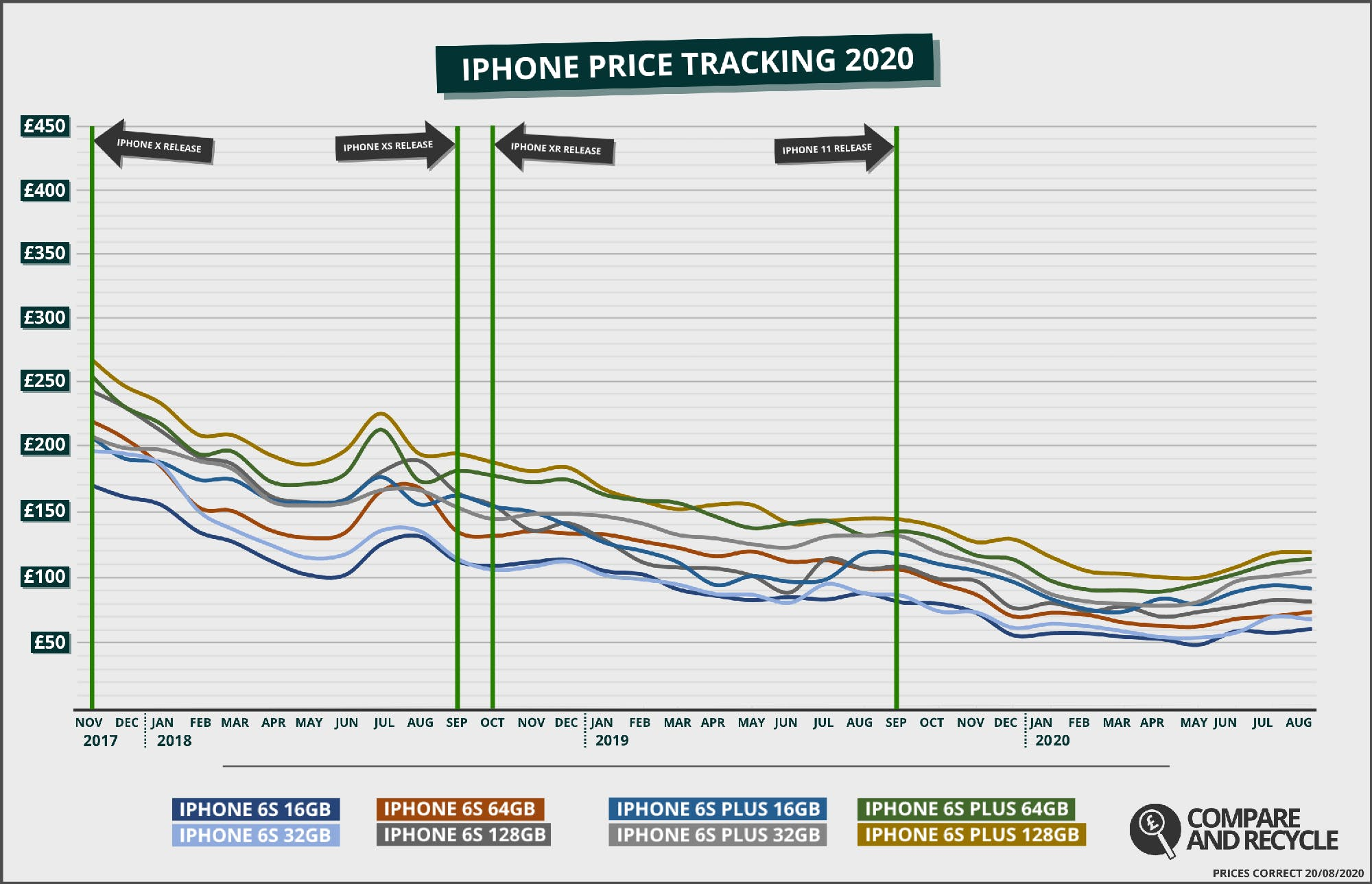 Graph of the iPhone 6s Price History