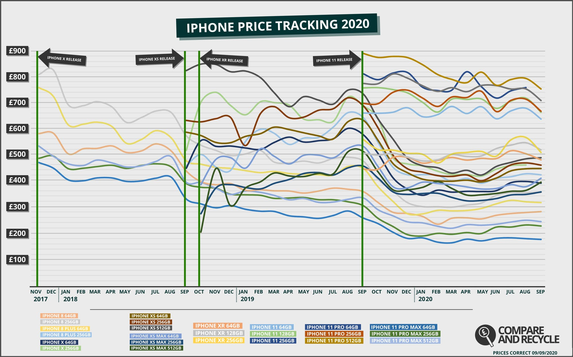 Price History of iPhone 8 to iPhone 11
