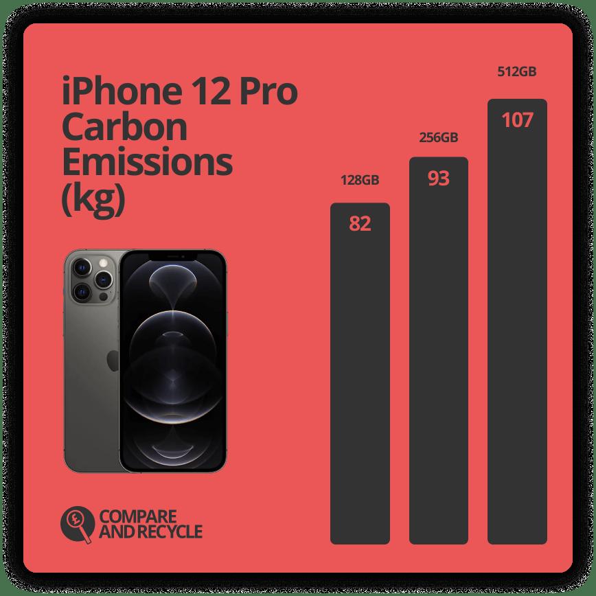 iPhone 12 Pro Lifetime Carbon Emissions