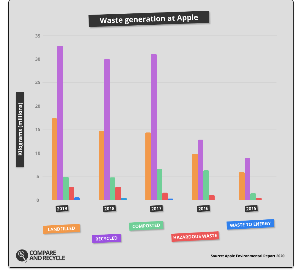 Waste generation at Apple graph