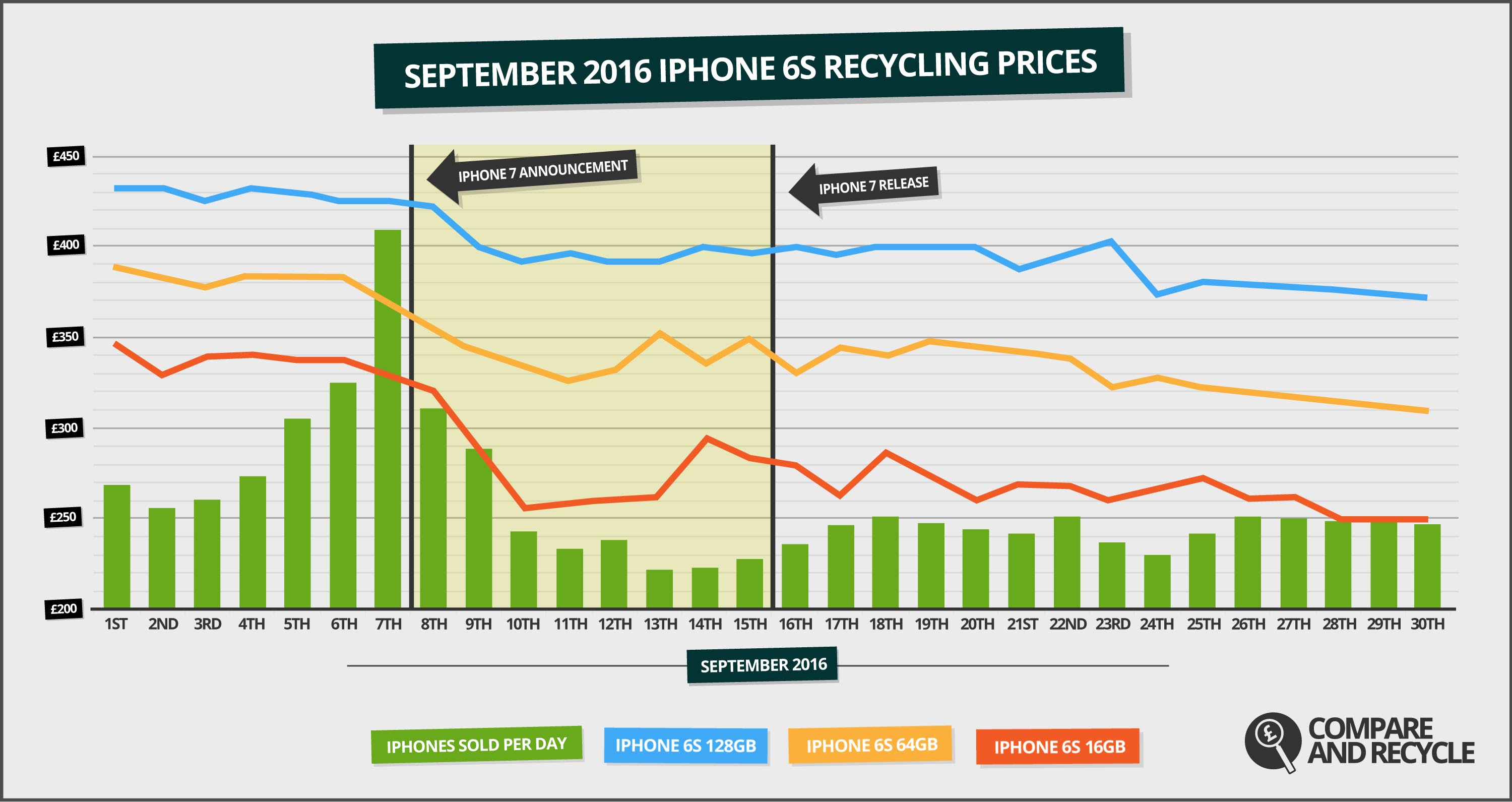 Selling Your iPhone in September? Act Quick