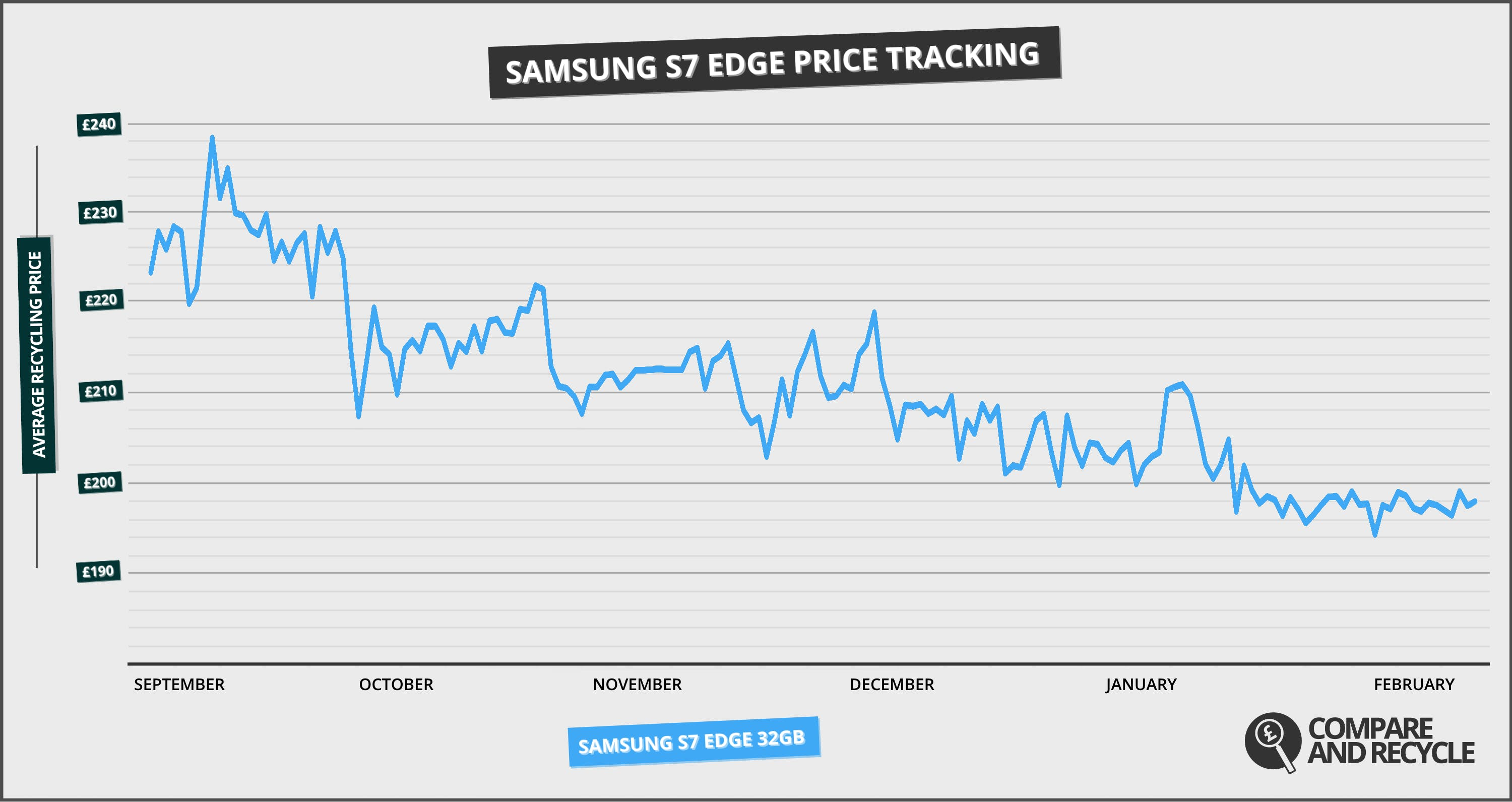 SAMSUNG-S7-EDGE-pricetracking