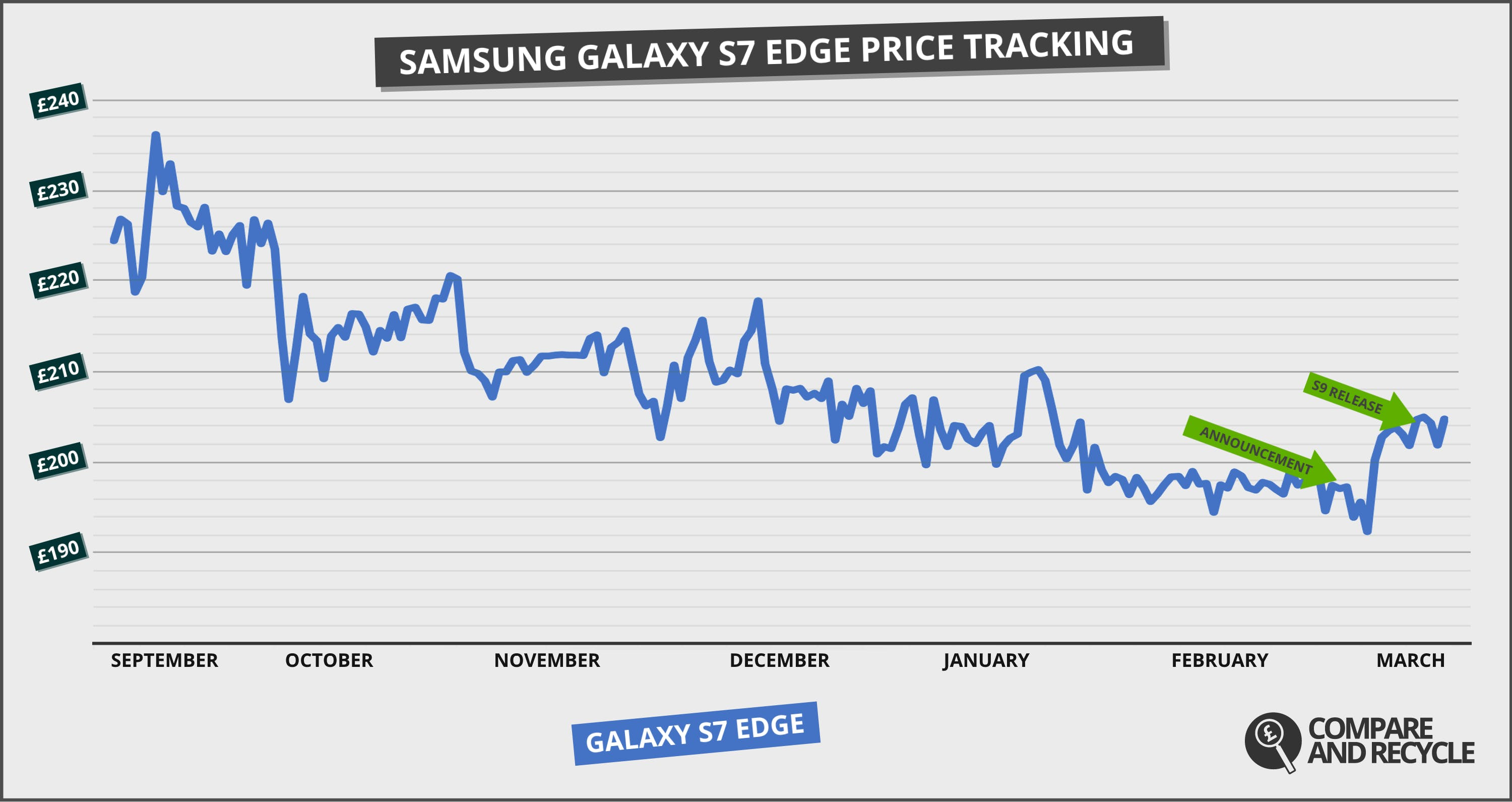 SAMSUNG-GALAXY-S7-EDGE-PRICE-TRACKING--ANNOUNCEMENT