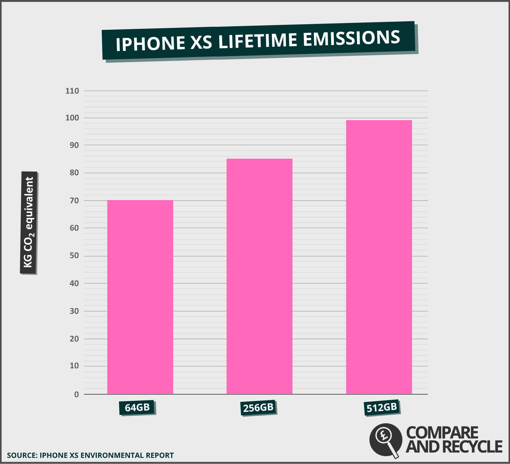 As you can see, lifetime CO2 emissions depend on internal storage capacity and iPhone XS 512GB is less eco-friendly than 64GB variant.