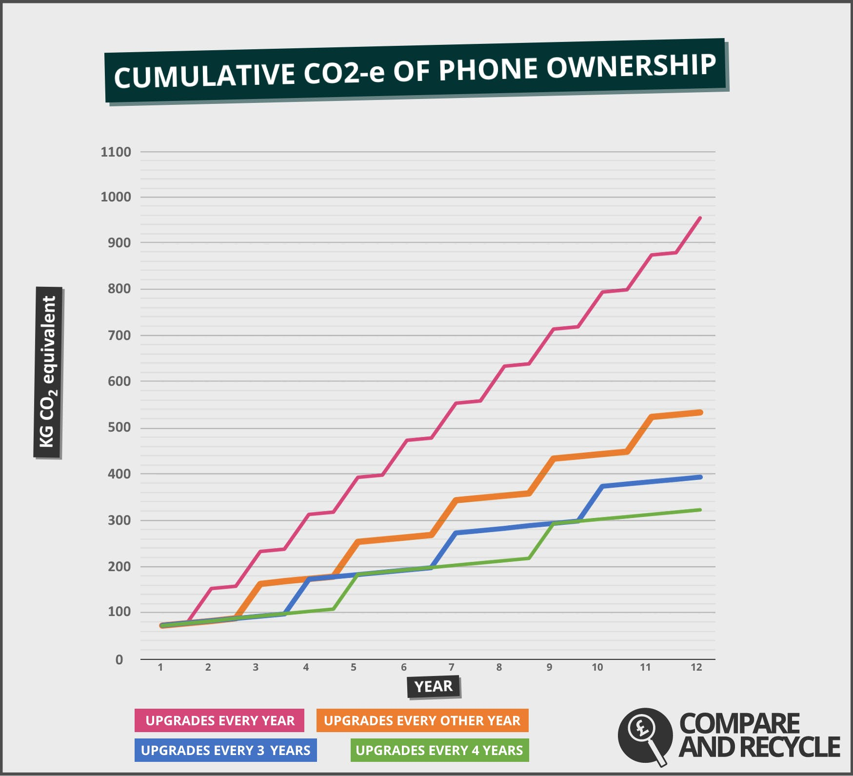 Using your phone just for one more additional year, amounts to saving 75 kg of CO2-e.