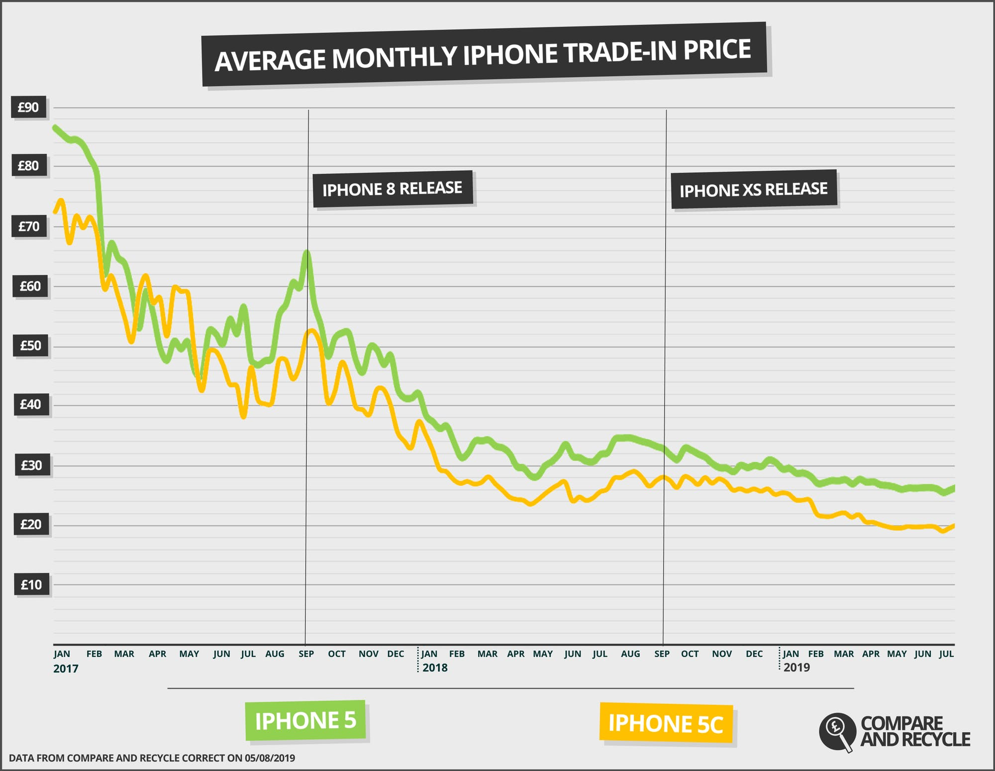 iPhone 5 and iPhone 5C recycling price dynamics over the last two years. Source: Compare and Recycle
