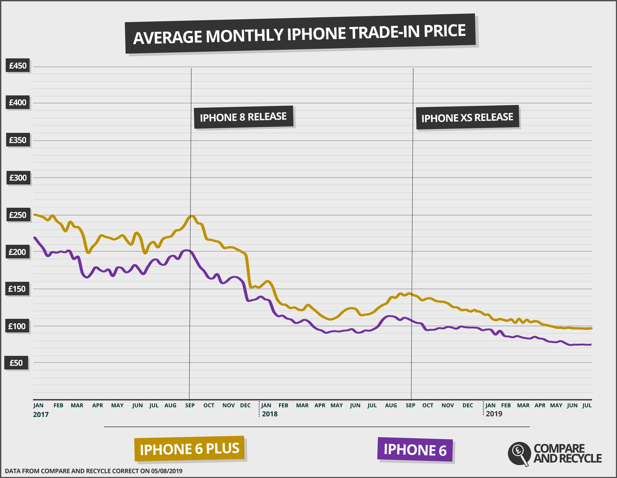 iPhone 6 and iPhone 6 Plus recycling price dynamics over the last two years. Source: Compare and Recycle