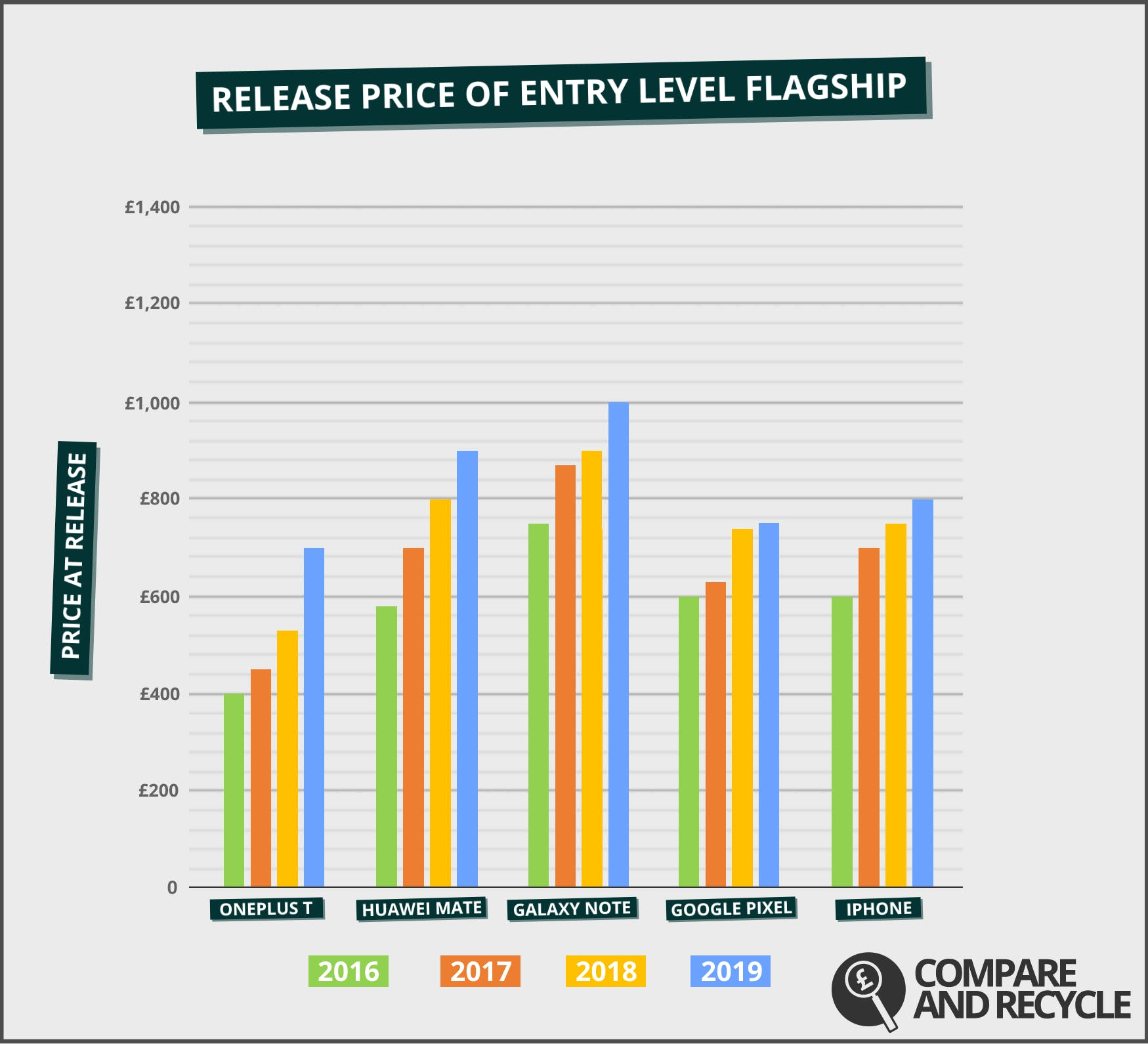 """This graph illustrates 2019 prices as estimates based on industry speculation and data from the past three years. """"Entry level flagship"""" means the cheapest model released in the second half of the year annually, by brand"""
