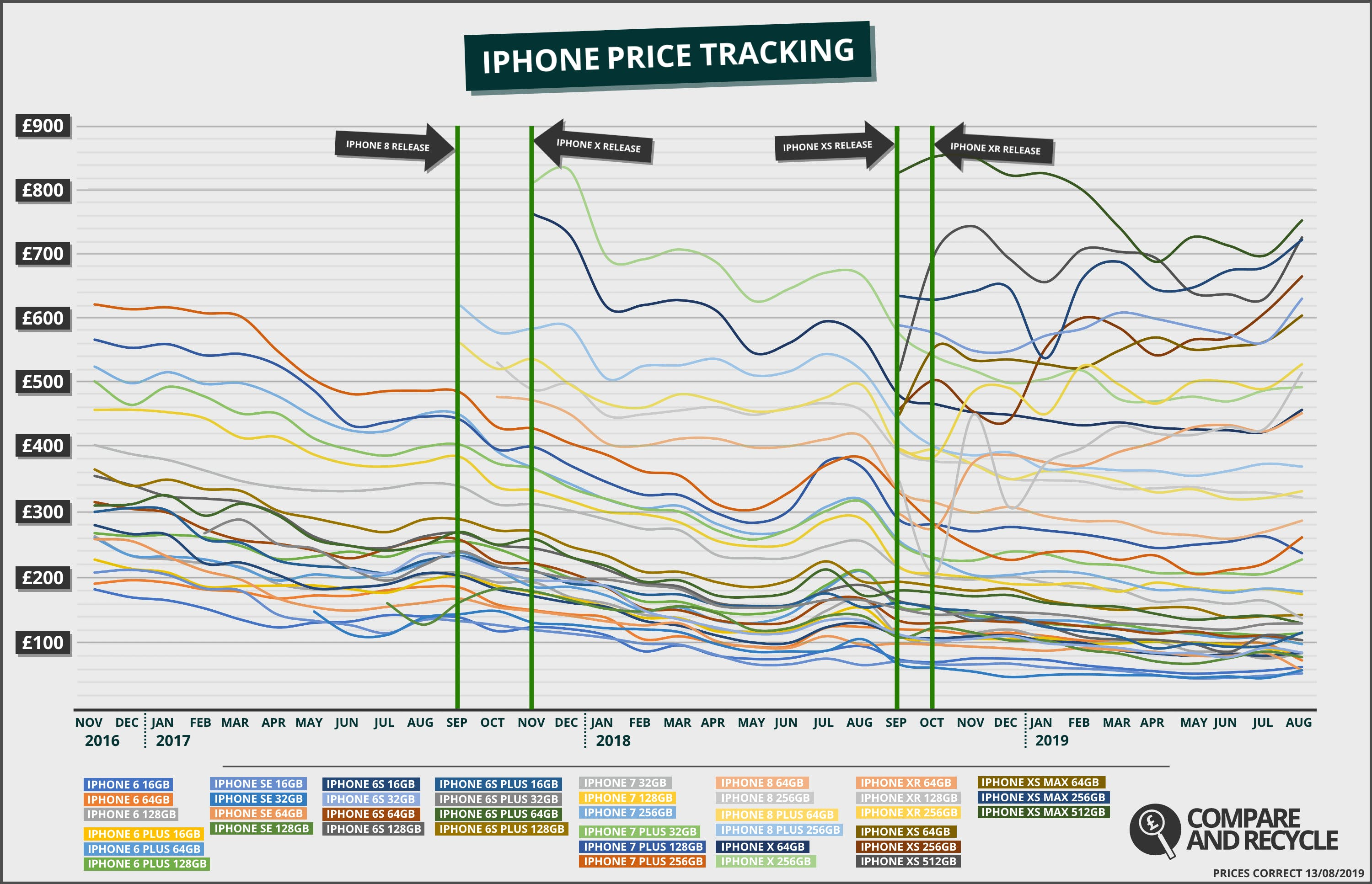 Over the past few years, there have been clear increases in resale value in the run up to the new iPhone launch in September. This year is no different.