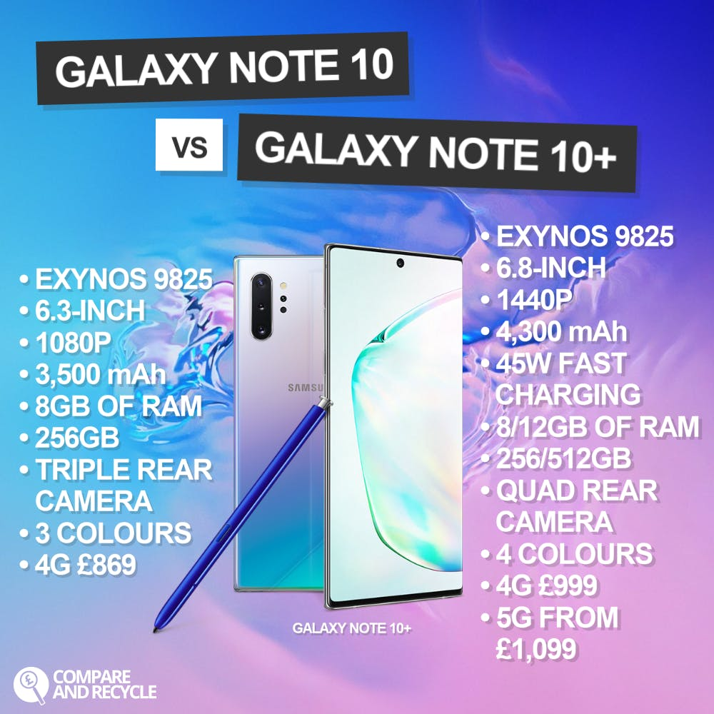 Differences between the Note 10 and Note 10+