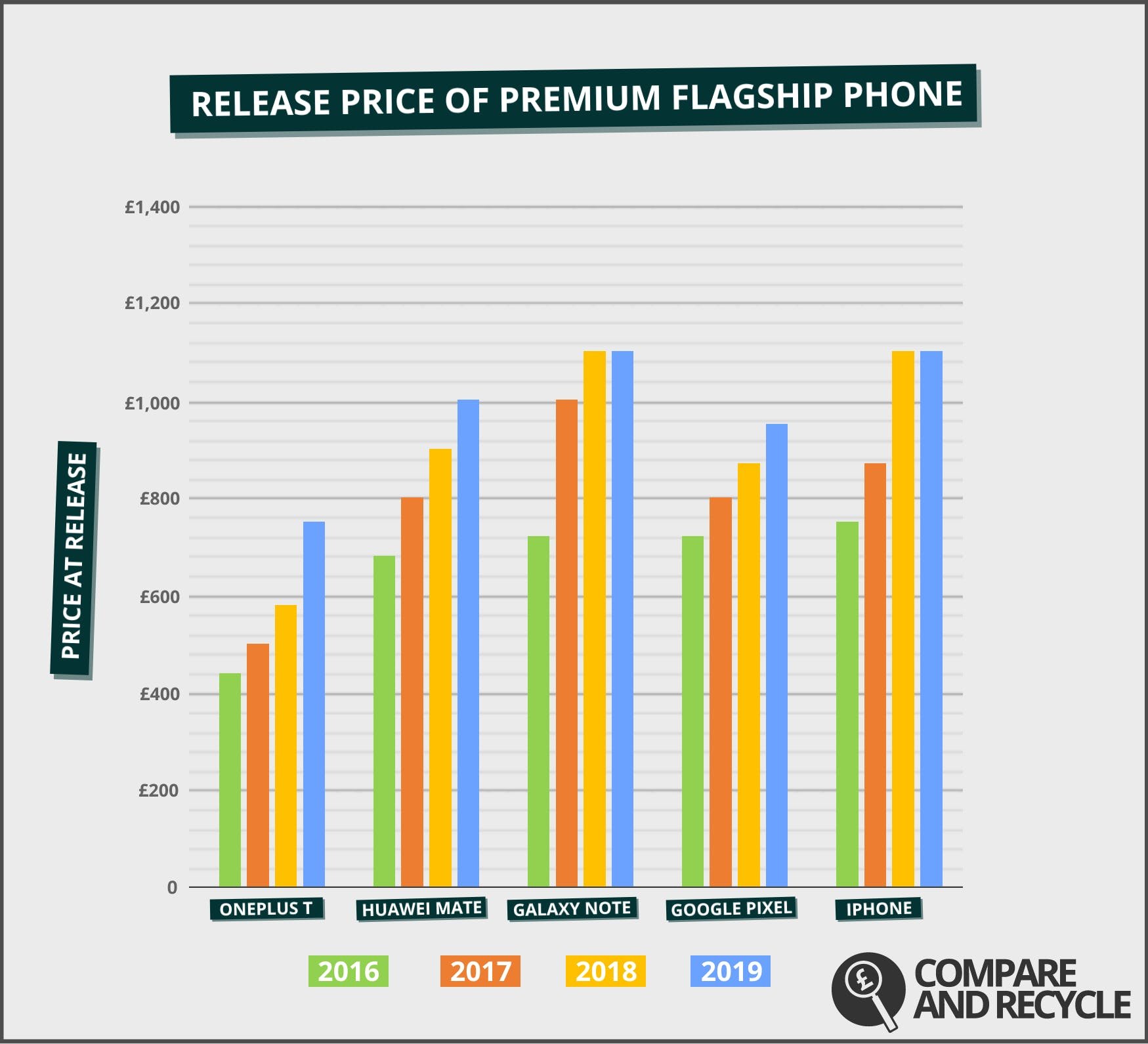 """This graph illustrates 2019 prices as estimates based on industry speculation and data from the past three years. A """"premium flagship phone"""" is the model with the highest starting price at the time of its release by the manufacturer during the second half of the year, between 2016-2019."""