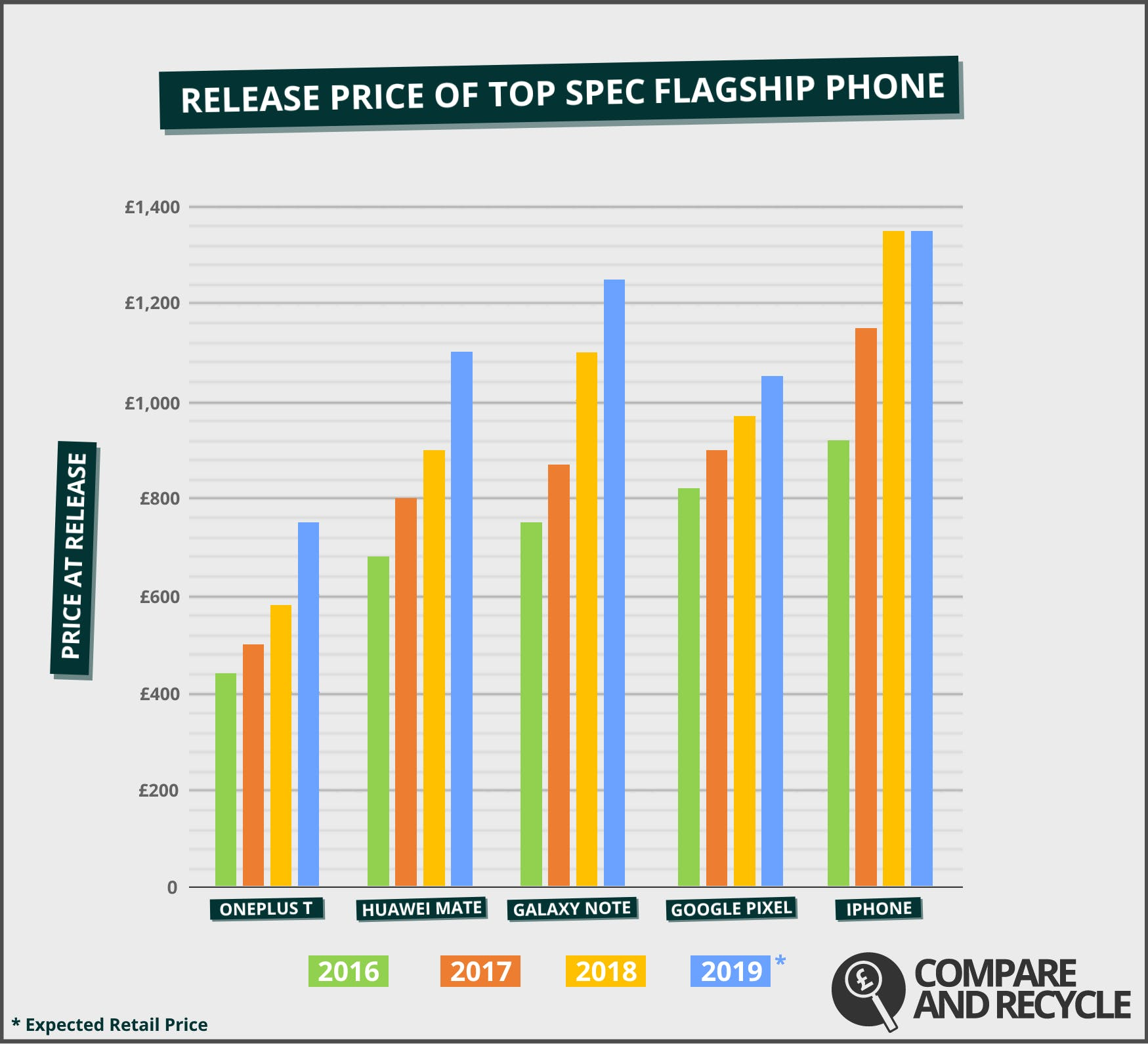 """The graph illustrates 2019's estimated retail prices based on historic data and industry speculation. The """"top spec model"""" is the device by make with the most powerful storage and RAM configurations released between 2016-2019."""