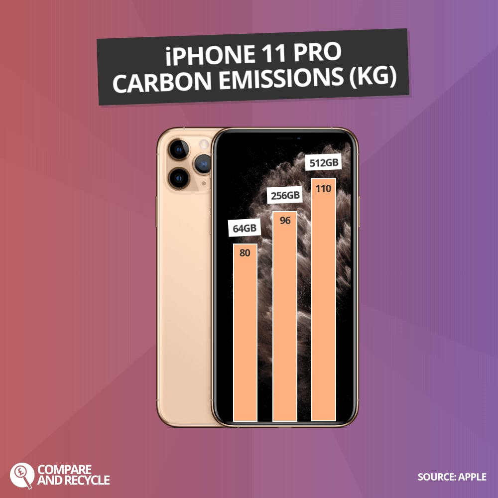 Graph showing iPhone 11 Pro CO2 Emissions per capacity