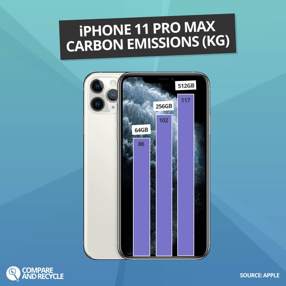Graph showing iPhone 11 Pro Max CO2 Emissions per capacity
